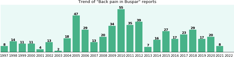 Could Buspar cause Back pain?