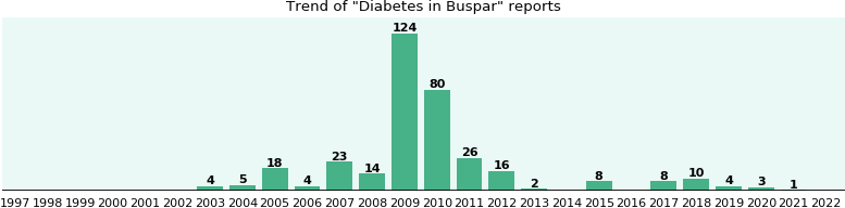 Could Buspar cause Diabetes?