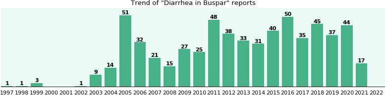 Could Buspar cause Diarrhea?