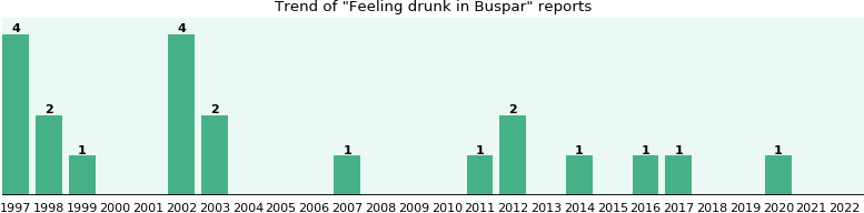 Buspar and Feeling drunk, a study from FDA data - eHealthMe