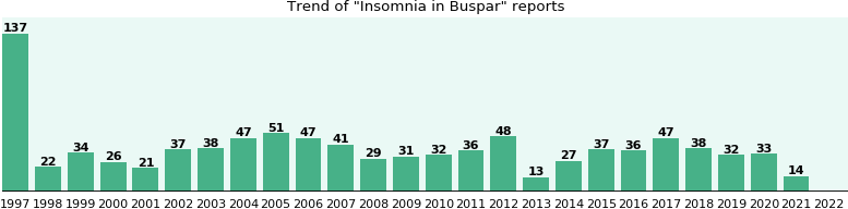 Could Buspar cause Insomnia?