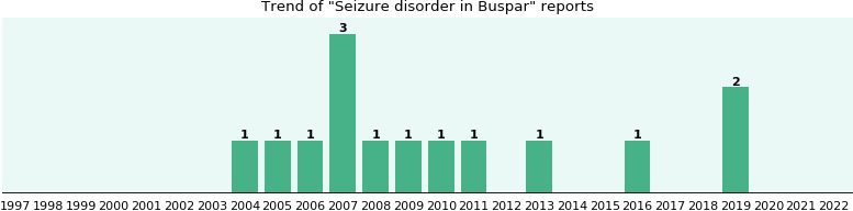 Could Buspar cause Seizure disorder?