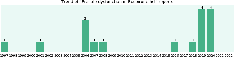 Could Buspirone hcl cause Erectile dysfunction?
