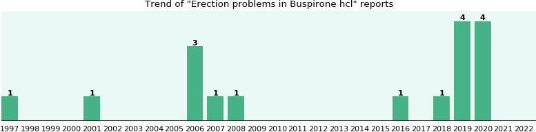 Could Buspirone hcl cause Erection problems?