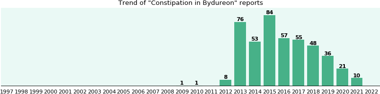Could Bydureon cause Constipation?