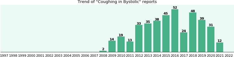 Could Bystolic cause Coughing?