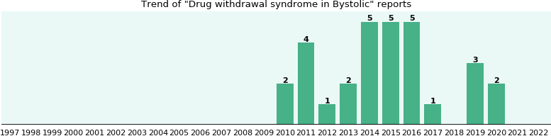 Could Bystolic cause Drug withdrawal syndrome?