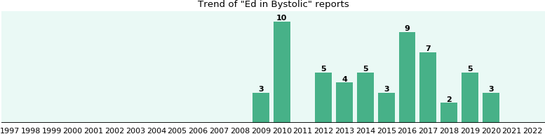 Could Bystolic cause Ed?