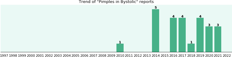Could Bystolic cause Pimples?