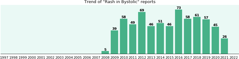 Could Bystolic cause Rash?