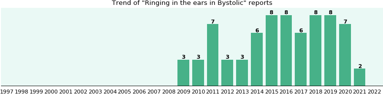 Could Bystolic cause Ringing in the ears?