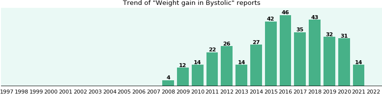 Could Bystolic cause Weight gain?