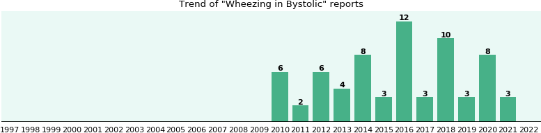 Could Bystolic cause Wheezing?