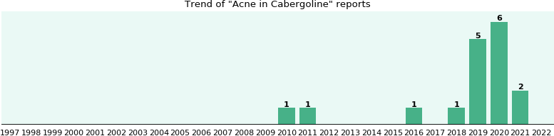 Could Cabergoline cause Acne?