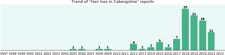 Could Cabergoline cause Hair loss?