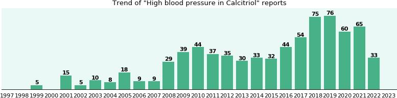 Calcitriol blood pressure