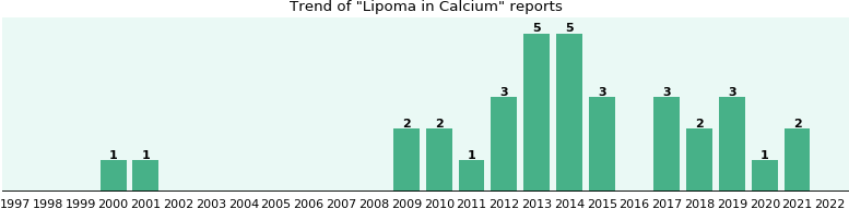 Could Calcium cause Lipoma?