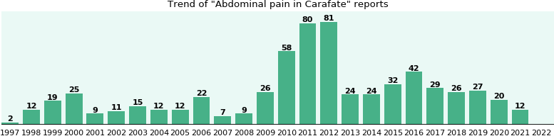 Could Carafate cause Abdominal pain?