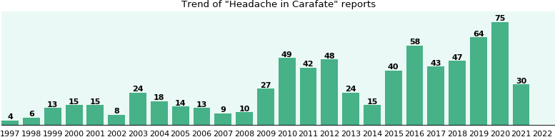 Could Carafate cause Headache?