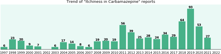 Could Carbamazepine cause Itchiness?