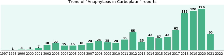 Could Carboplatin cause Anaphylaxis?
