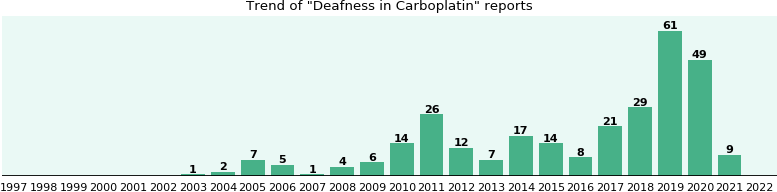 Could Carboplatin cause Deafness?