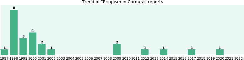 Could Cardura cause Priapism?