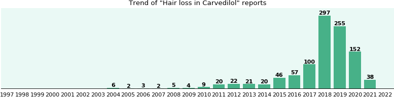 Will you have Hair loss with Carvedilol - from FDA reports - eHealthMe
