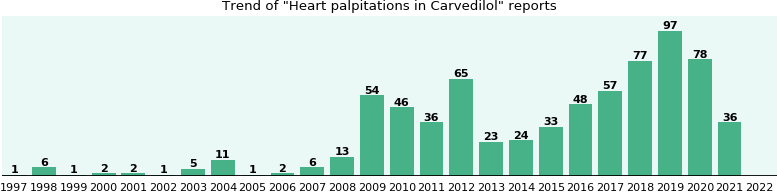 Could Carvedilol cause Heart palpitations?
