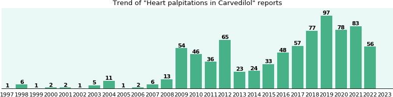 carvedilol palpitations