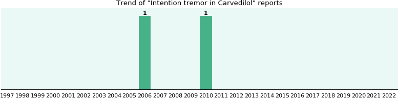 Could Carvedilol cause Intention tremor?