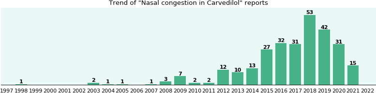 Could Carvedilol cause Nasal congestion?