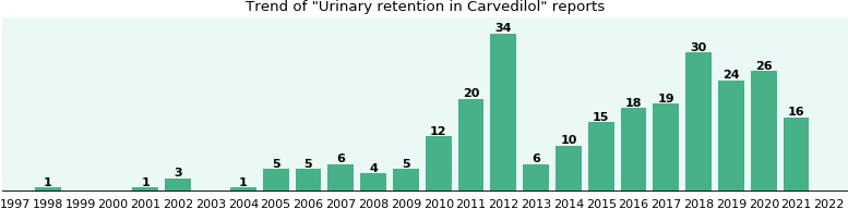 Does Carvedilol Cause Frequent Urination