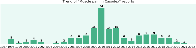 Could Casodex cause Muscle pain?