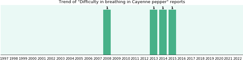 Could Cayenne pepper cause Difficulty in breathing?