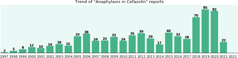 Could Cefazolin cause Anaphylaxis?