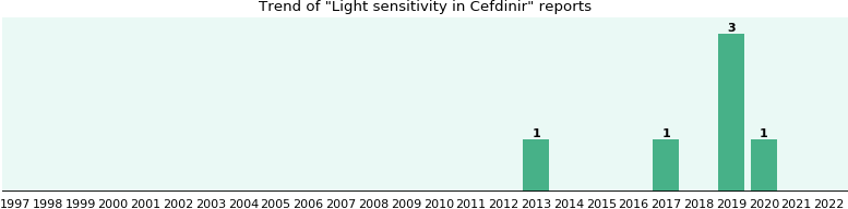 Could Cefdinir cause Light sensitivity?