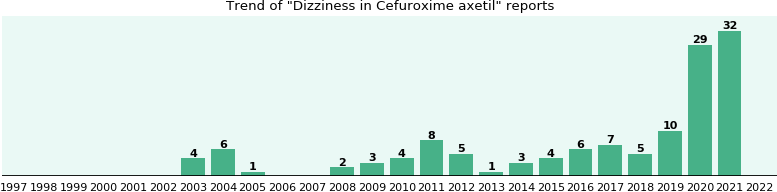 Could Cefuroxime axetil cause Dizziness?