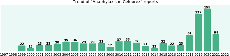 Could Celebrex cause Anaphylaxis?
