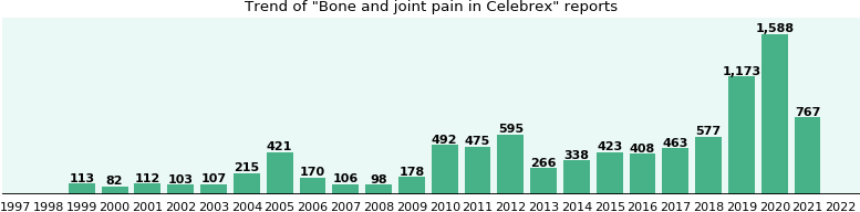 Could Celebrex cause Bone and joint pain?