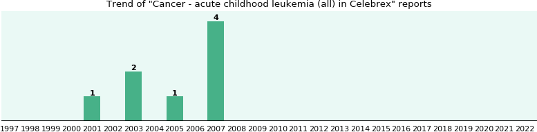 Could Celebrex cause Cancer - acute childhood leukemia (all)?