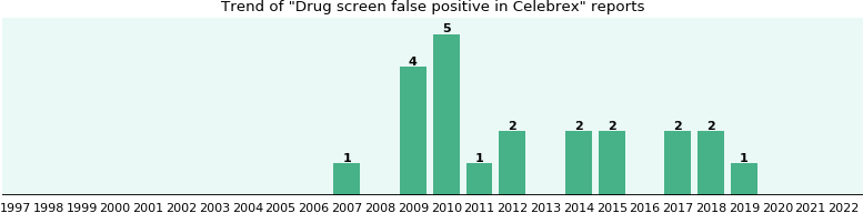 Could Celebrex cause Drug screen false positive?