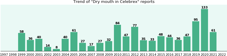 Could Celebrex cause Dry mouth?