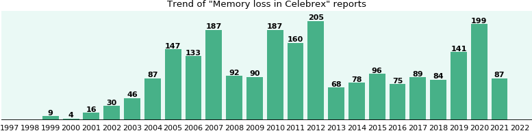 Could Celebrex cause Memory loss?