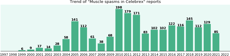 Could Celebrex cause Muscle spasms?