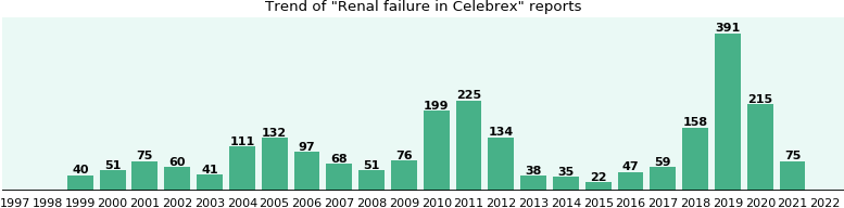 Could Celebrex cause Renal failure?
