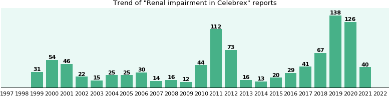 Could Celebrex cause Renal impairment?