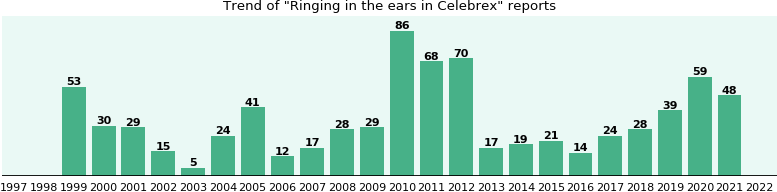 Could Celebrex cause Ringing in the ears?
