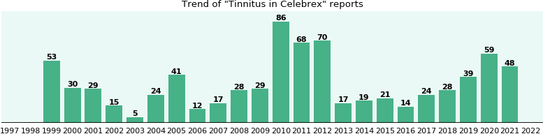 Could Celebrex cause Tinnitus?