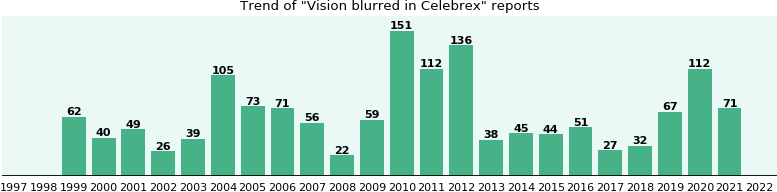Could Celebrex cause Vision blurred?